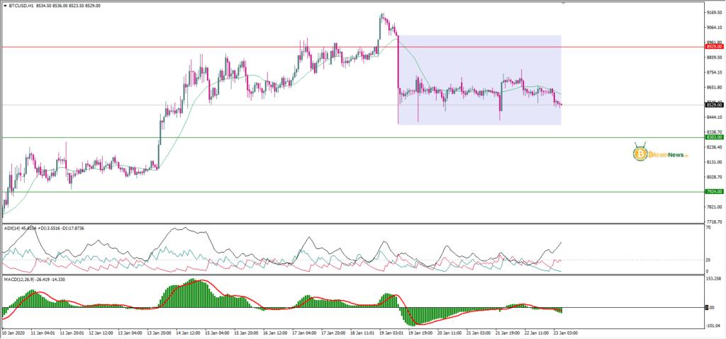 تحليل سوق البيتكوين مقابل الدولار 23 يناير