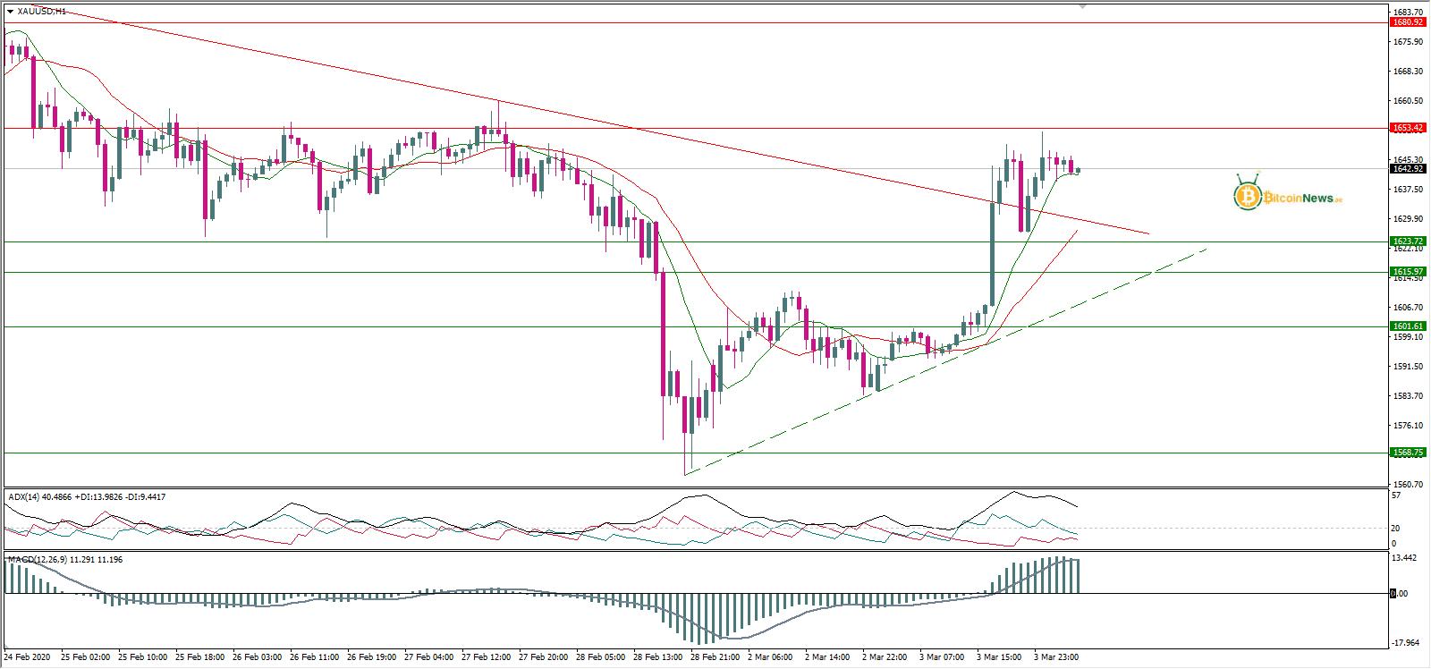 تحليل الذهب اليوم 4 مارس   تحليل لاسعار الذهب   توصيات ...