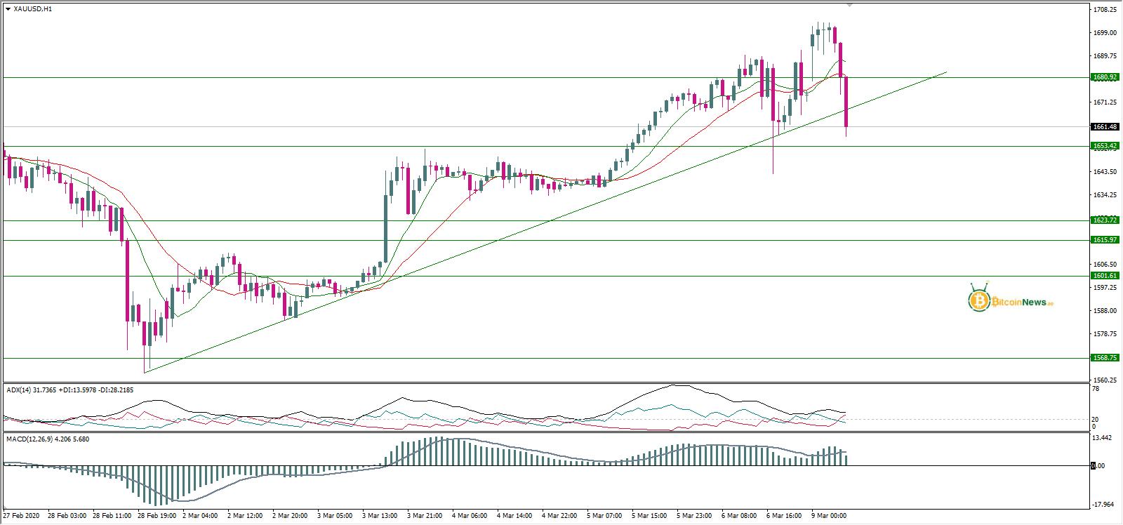 تحليل الذهب اليوم 9 مارس   تحليل لاسعار الذهب  توصيات ...