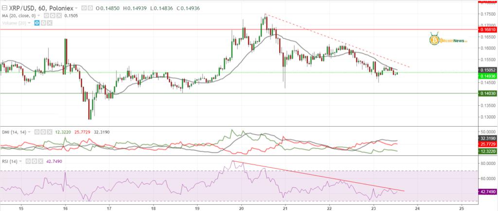تحليل الريبل اليوم مقابل الدولار 23 مارس