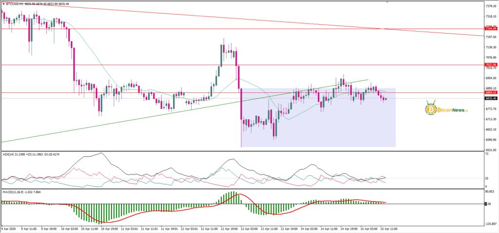 تحليل البيتكوين اليوم مقابل الدولار 15 أبريل