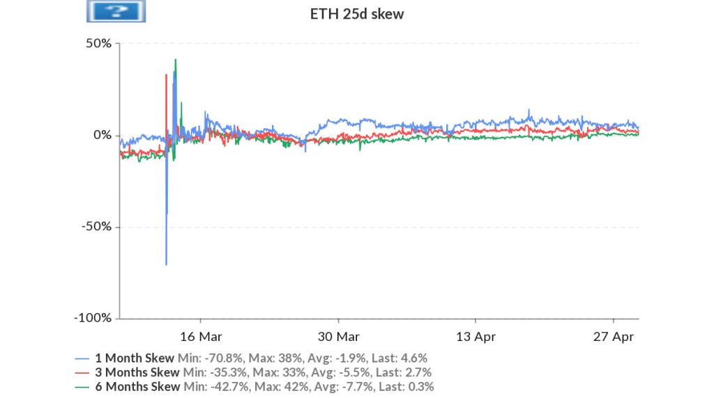 مقياس ETH 25-d | المصدر: Skew