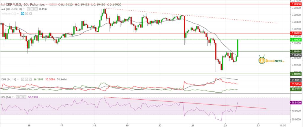 تحليل الريبل اليوم مقابل الدولار 22 مايو