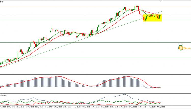 سعر النفط الخام برنت اليوم تحليل 07 مايو | ما تحليل النفط ...