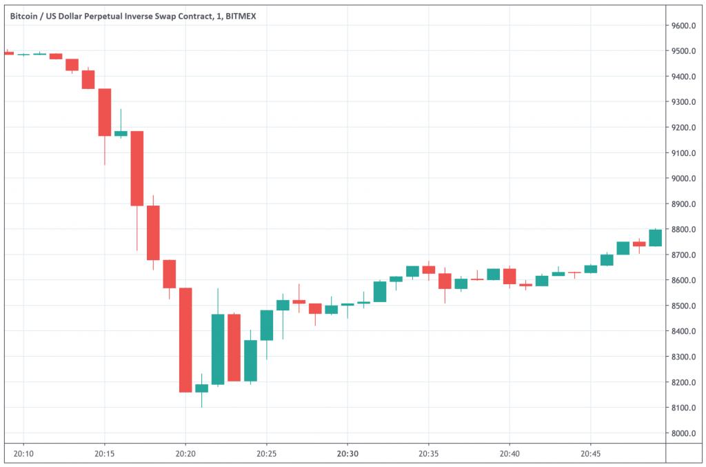 سعر البيتكوين في الفترة الماضية | المصدر: Tradingview