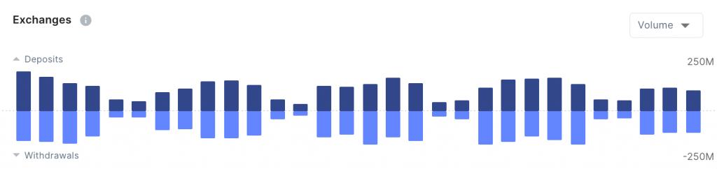 حجم تداول XRP. المصدر: Flipside Crypto