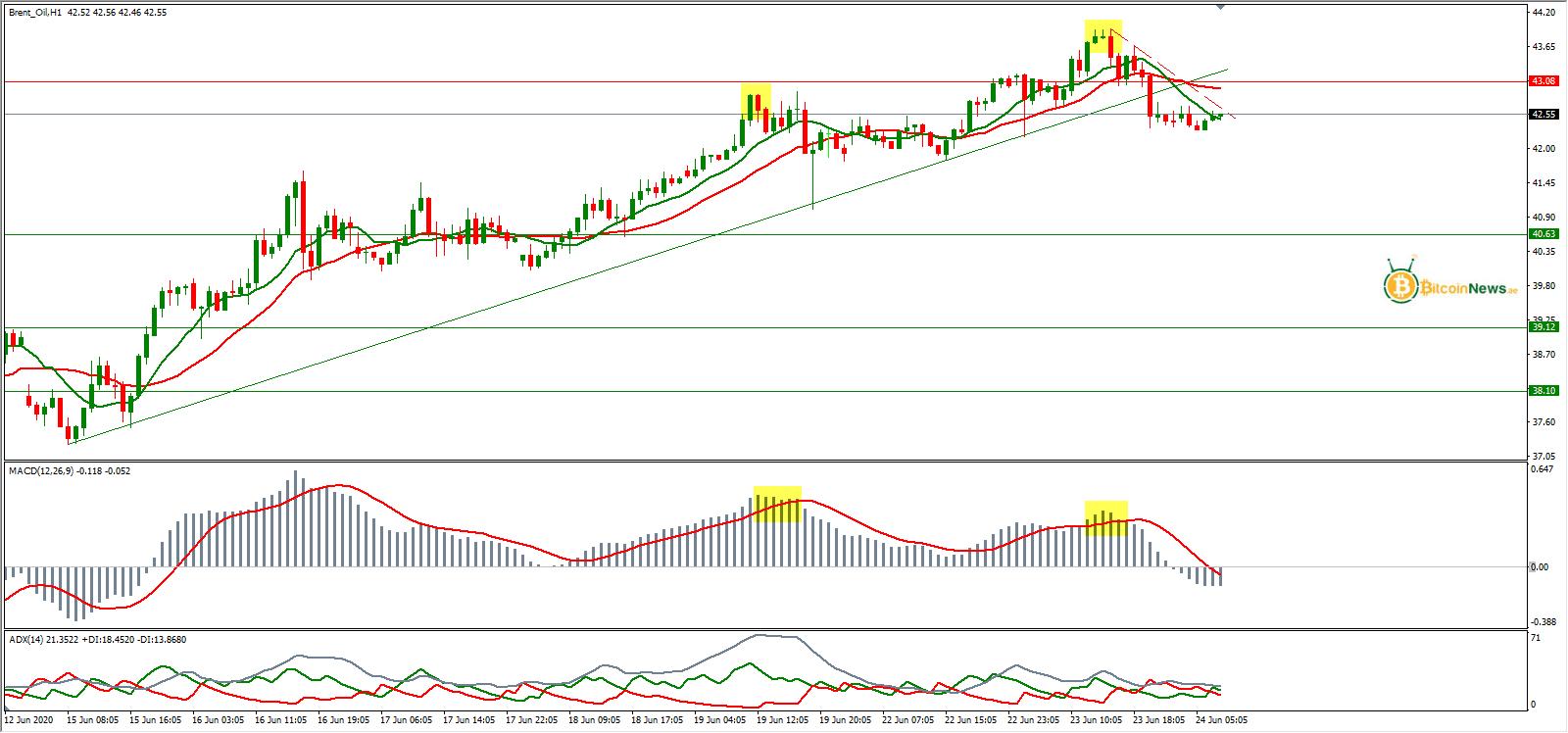 سعر النفط الخام برنت اليوم تحليل 24 يونيو   تحليل النفط ...