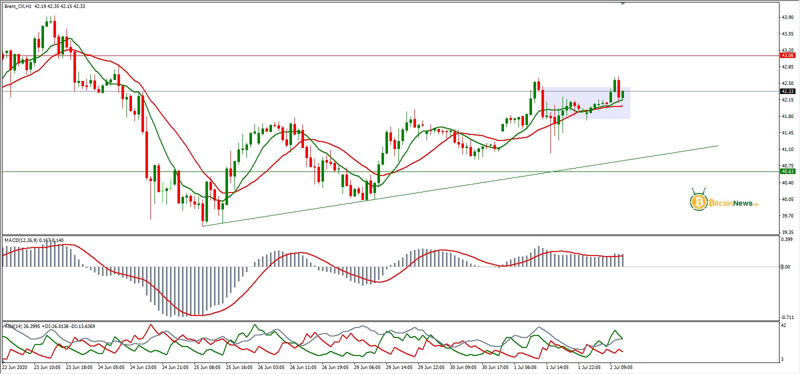 سعر النفط الخام برنت اليوم تحليل 02 يوليو | تحليل النفط ...