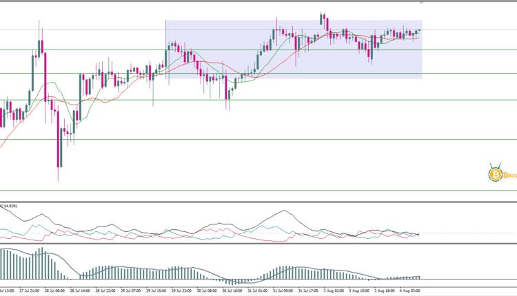 تحليل أسعار الذهب اليوم 4 أغسطس   تحليل الذهب  توصيات ...