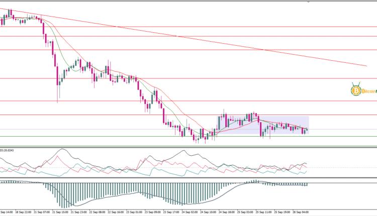 تحليل أسعار الذهب اليوم 28 سبتمبر   تحليل الذهب  توصيات ...
