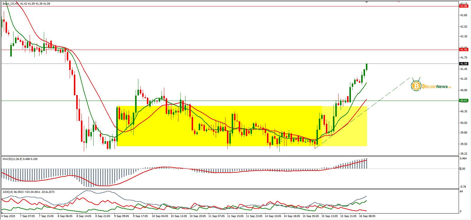 سعر النفط الخام برنت اليوم تحليل 16 سبتمبر | تحليل النفط ...