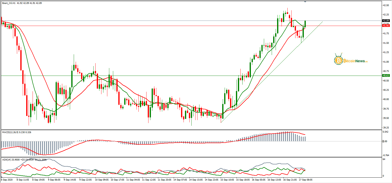 سعر النفط الخام برنت اليوم تحليل 17 سبتمبر   تحليل النفط ...