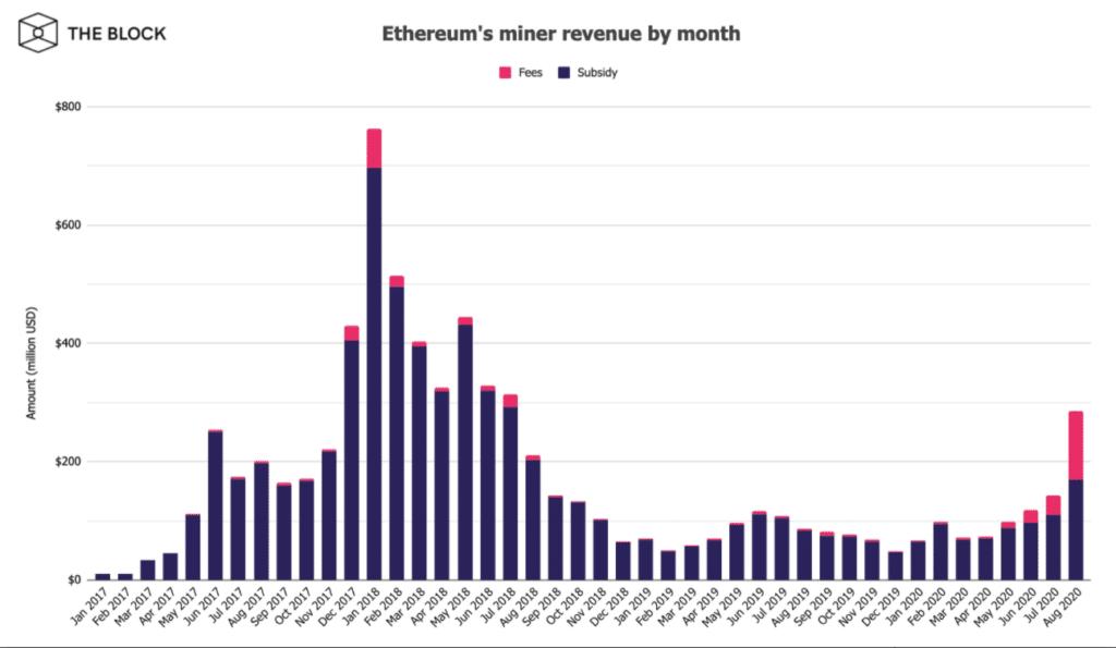 إيرادات تعدين الإيثيريوم ETH تشهد طفرة | المصدر: The Block Research