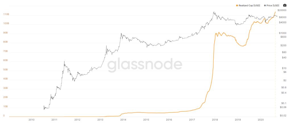 القيمة السوقية لعملة البيتكوين من 2017 حتى 2020 | المصدر: Glassnode
