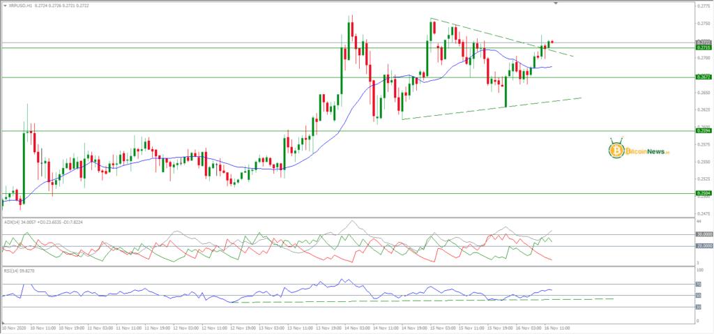 تحليل الريبل اليوم مقابل الدولار 16 نوفمبر