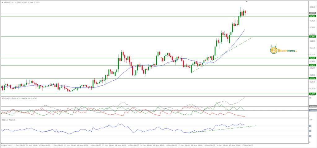تحليل الريبل اليوم مقابل الدولار 17 نوفمبر
