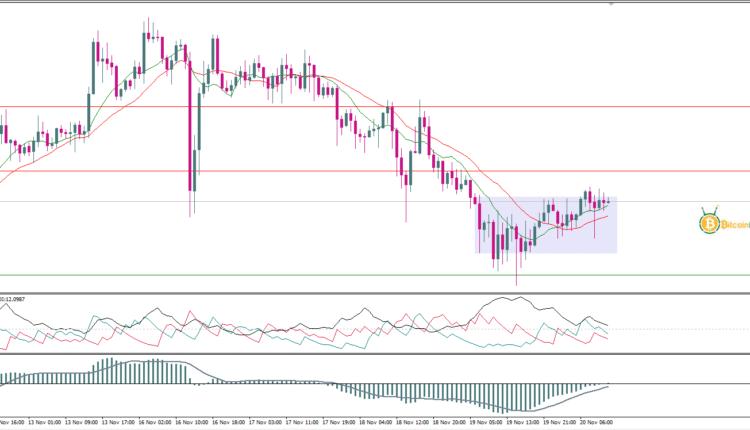 توقعات أسعار الذهب 20 نوفمبر | تحليلات الذهب اليوم ...