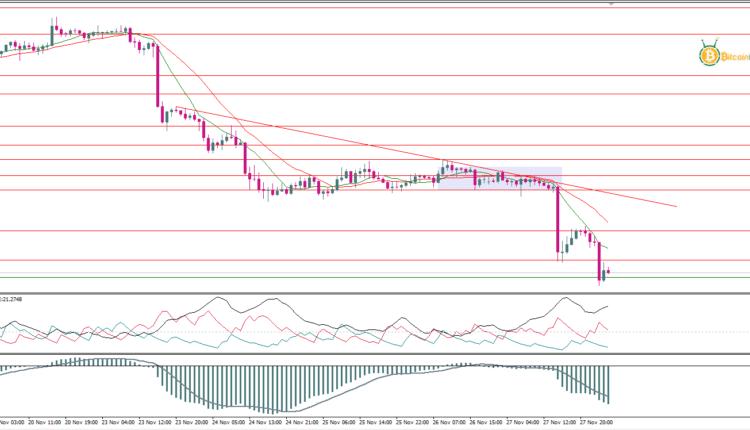 توقعات أسعار الذهب 30 نوفمبر | تحليل أسعار الذهب | توصيات ...