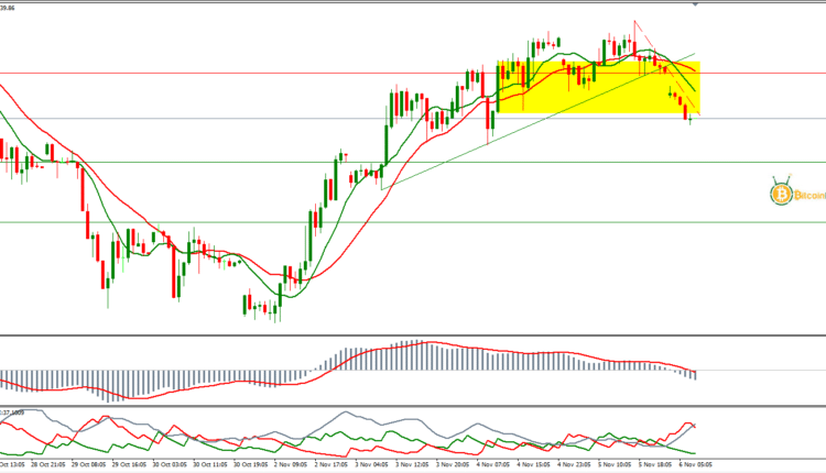 سعر النفط الخام برنت اليوم تحليل 06 نوفمبر | تحليل النفط ...