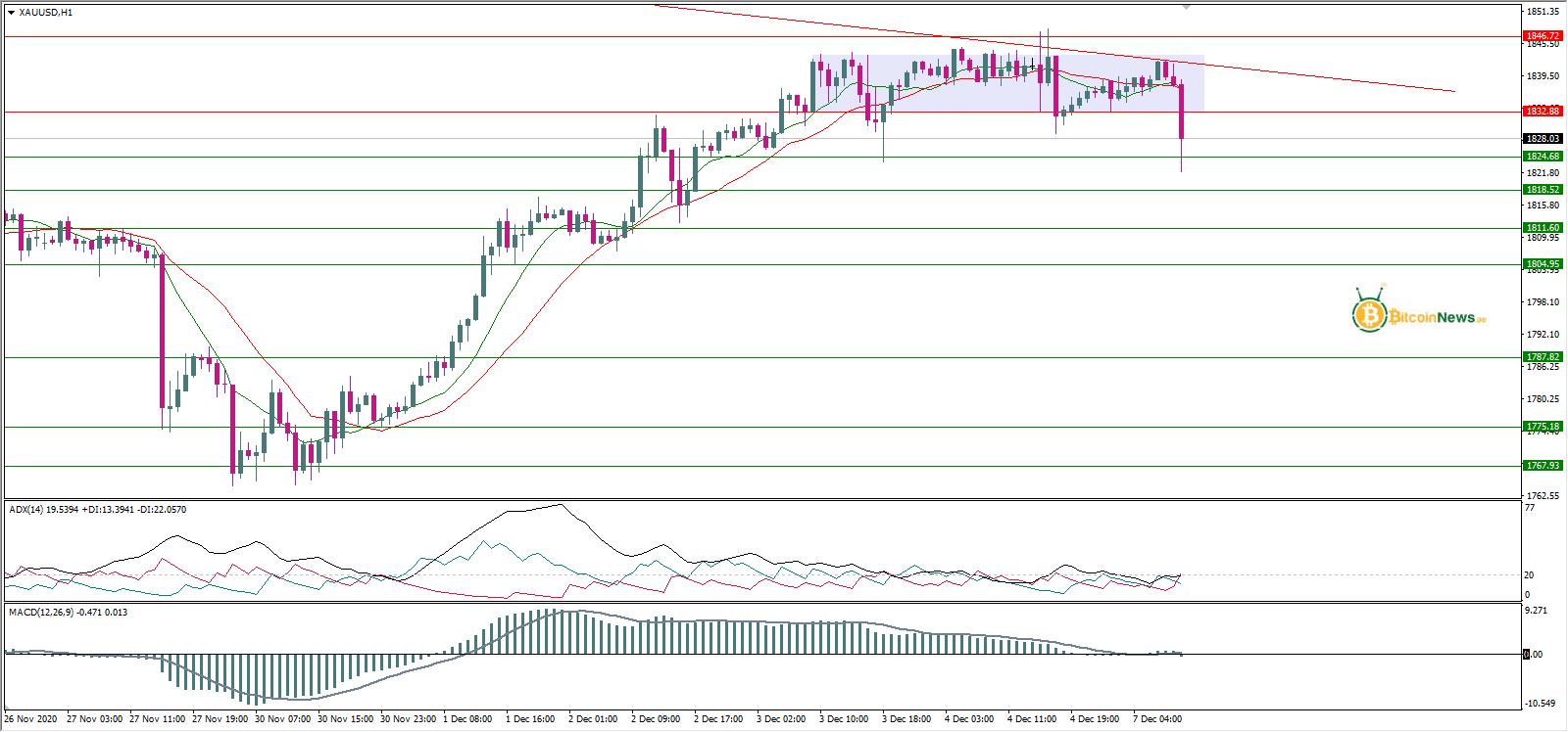 توقعات أسعار الذهب اليوم 07 ديسمبر | تحليل أسعار الذهب ...