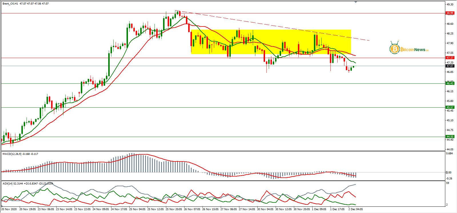 توقعات سعر النفط اليوم 02 ديسمبر | تحليل النفط الخام برنت ...