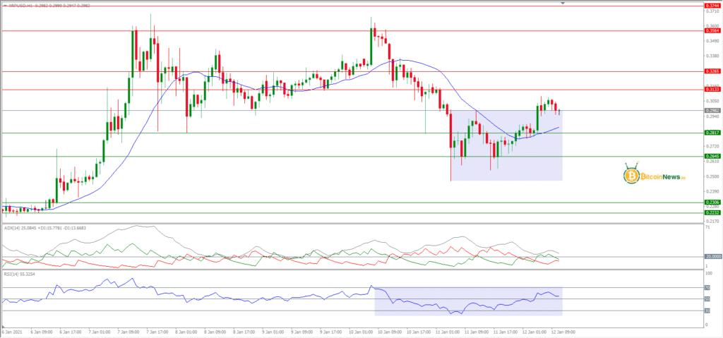 تحليل سعر الريبل اليوم مقابل الدولار 12 يناير