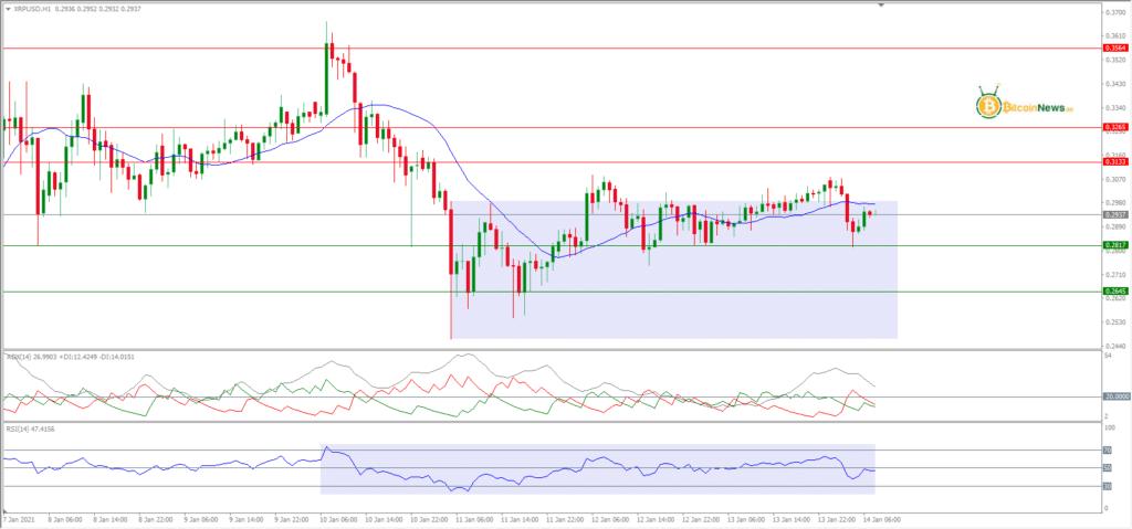 تحليل سعر الريبل اليوم مقابل الدولار 14 يناير