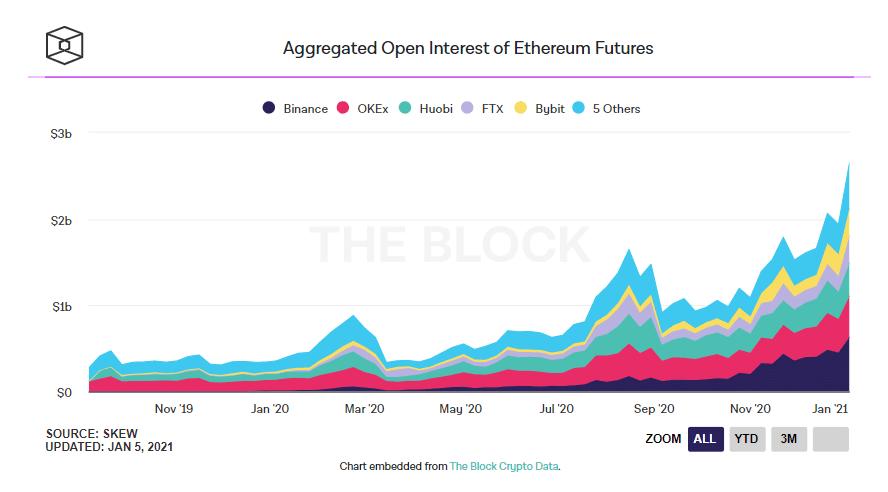 العقود الآجلة لـ العملة الرقمية ETH تبلغ ذروتها | المصدر: The Block
