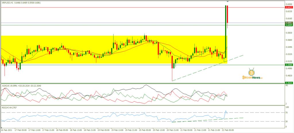تحليل سعر الريبل اليوم مقابل الدولار 22 فبراير