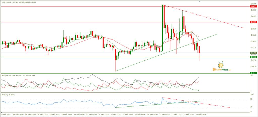 تحليل سعر الريبل اليوم مقابل الدولار 23 فبراير