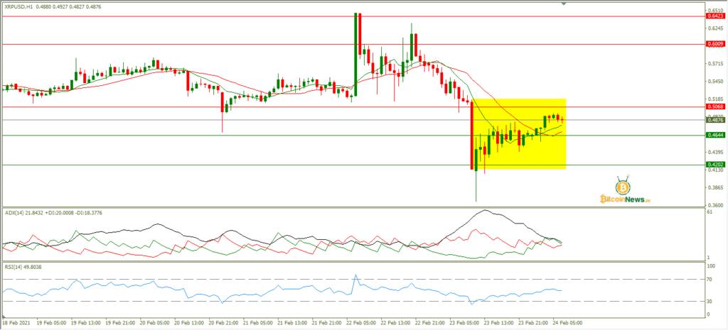 تحليل سعر الريبل اليوم مقابل الدولار 24 فبراير