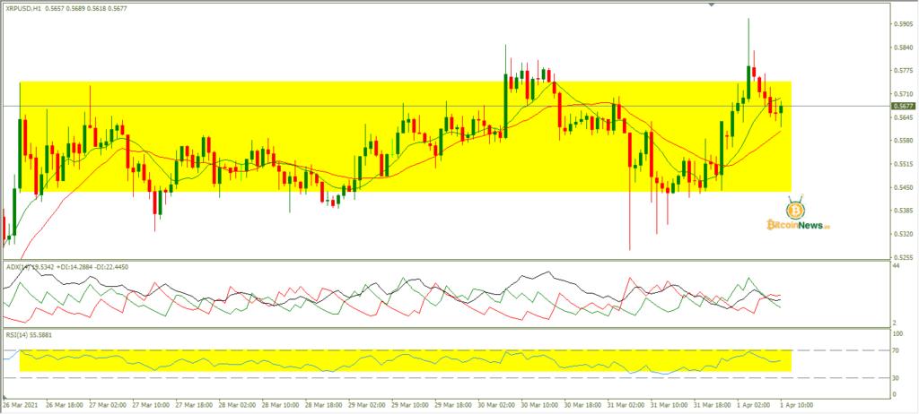 تحليل سعر الريبل اليوم مقابل الدولار 1 أبريل