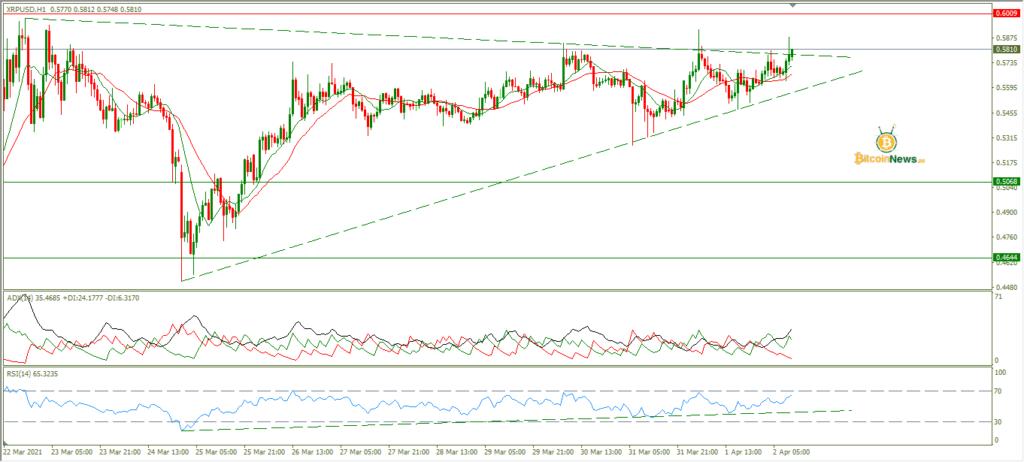 تحليل سعر الريبل اليوم مقابل الدولار 2 أبريل