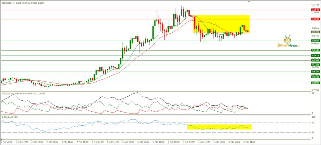 تحليل سعر الريبل اليوم مقابل الدولار 8 أبريل