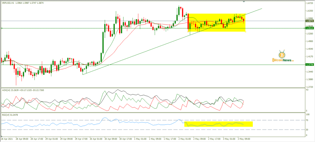 تحليل سعر الربيل اليوم مقابل الدولار 03 مايو