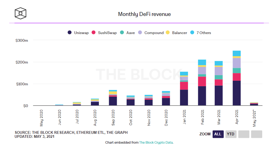 بروتوكولات DeFi تحقق 252 مليون دولار إيرادات أبريل 2021 | المصدر: The Block