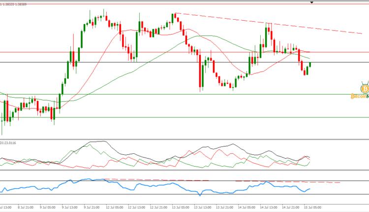 سعر الجنيه الإسترليني مقابل الدولار تحليل وتوصية 15 يوليو