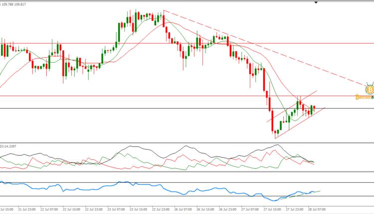 سعر الدولار مقابل الين الياباني تحليل 28 يوليو